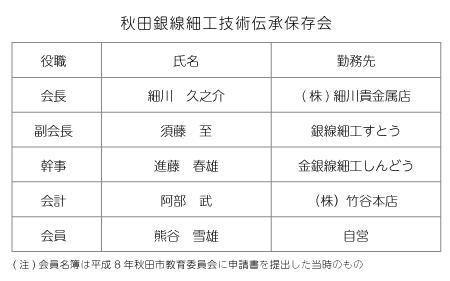 秋田銀線細工技術伝承保存会-会員表