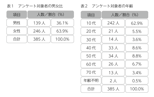表1アンケート対象者の男女比,表2アンケート対象者の年齢