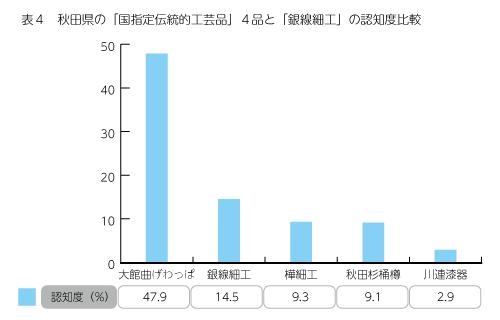 表4 秋田県の「国指定伝統的工芸品」4品と「銀線細工」の認知度比較