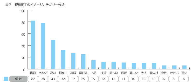 表7 銀線細工のイメージカテゴリー分析
